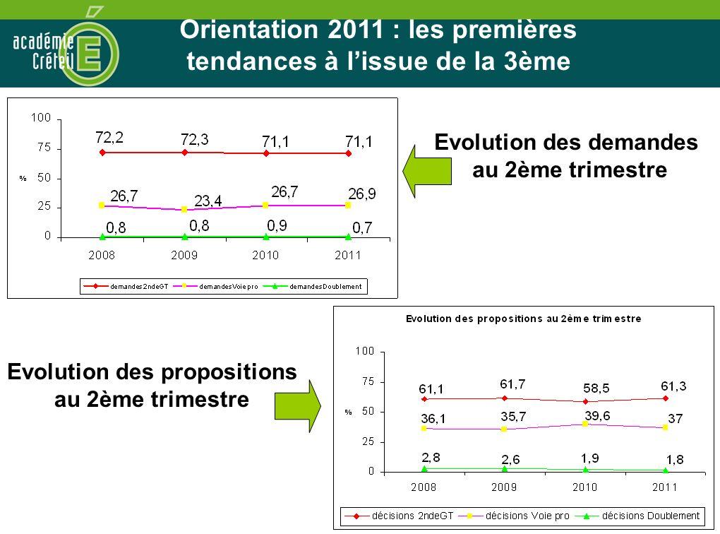30 Evolution des demandes au 2ème trimestre Evolution des propositions au 2ème trimestre Orientation 2011 : les premières tendances à lissue de la 3èm