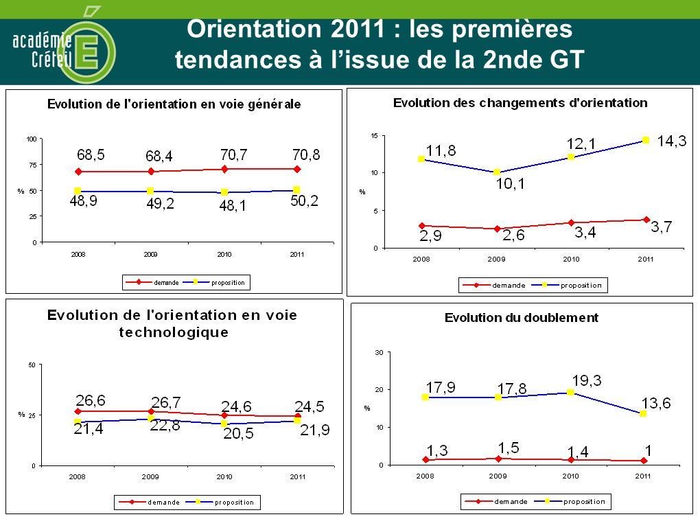 31 Orientation 2011 : les premières tendances à lissue de la 3ème Orientation 2011 : les premières tendances à lissue de la 2nde GT
