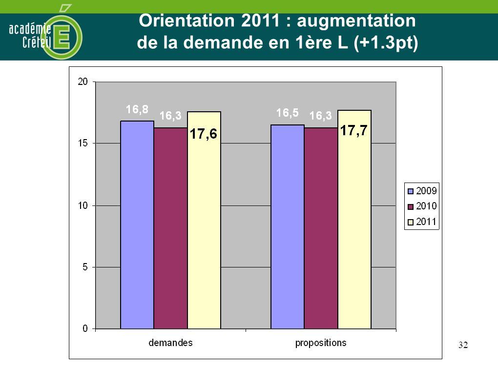 32 Orientation 2011 : les premières tendances à lissue de la 3ème Orientation 2011 : augmentation de la demande en 1ère L (+1.3pt)