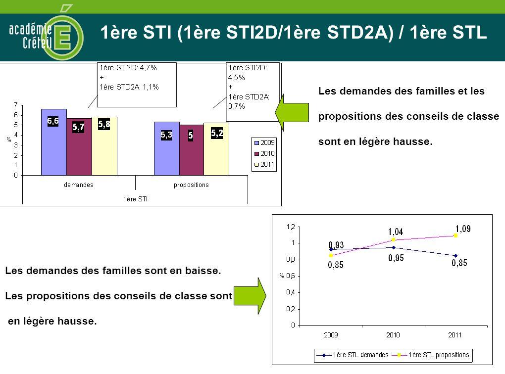 33 1ère STI (1ère STI2D/1ère STD2A) / 1ère STL Les demandes des familles sont en baisse. Les propositions des conseils de classe sont en légère hausse