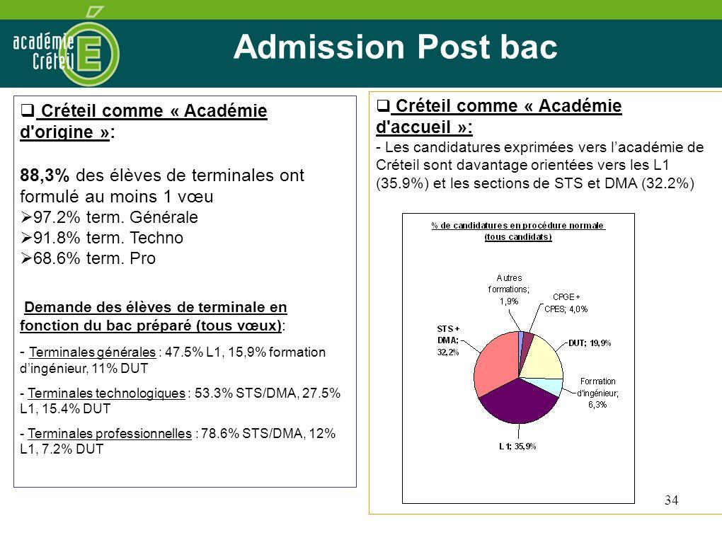 34 Admission Post bac Créteil comme « Académie d'origine »: 88,3% des élèves de terminales ont formulé au moins 1 vœu 97.2% term. Générale 91.8% term.