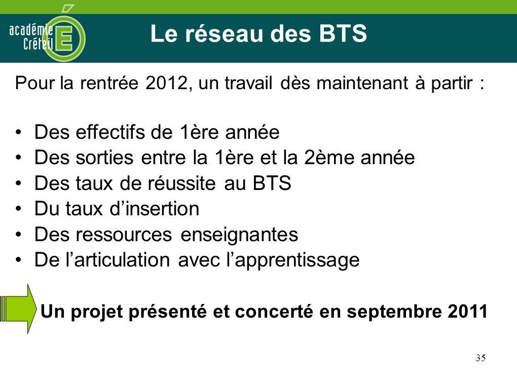 35 Le réseau des BTS Pour la rentrée 2012, un travail dès maintenant à partir : Des effectifs de 1ère année Des sorties entre la 1ère et la 2ème année