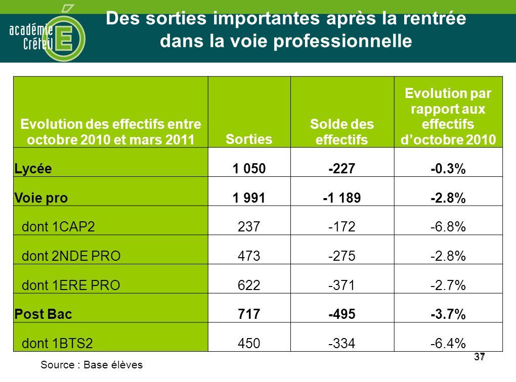 37 Des sorties importantes après la rentrée dans la voie professionnelle Evolution des effectifs entre octobre 2010 et mars 2011Sorties Solde des effe