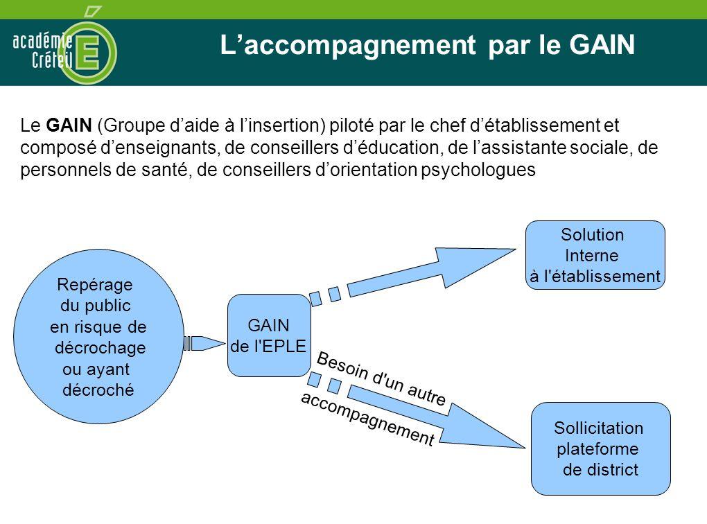 Laccompagnement par le GAIN GAIN de l'EPLE Solution Interne à l'établissement Besoin d'un autre accompagnement Repérage du public en risque de décroch