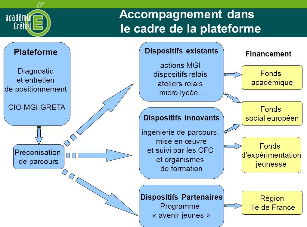 Accompagnement dans le cadre de la plateforme Financement Plateforme Diagnostic et entretien de positionnement CIO-MGI-GRETA Préconisation de parcours