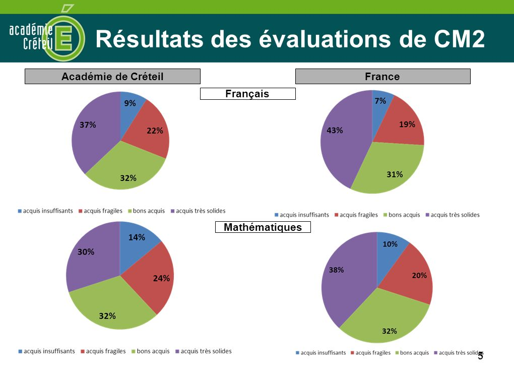 6 6 Résultats des évaluations de CM2 par département En FrançaisEn Mathématiques acquis insuffisants acquis fragiles bons acquis acquis très solides acquis insuffisants acquis fragiles bons acquis acquis très solides SEINE-ET- MARNE 7%21%32%40%11%22%33%34% SEINE- SAINT- DENIS 12%25%32%31%18%27%30%25% VAL-DE- MARNE 7%20%31%42%12%21%33%34% ACADEMIE DE CRETEIL 9%22%32%37%14%24%32%30% FRANCE7%19%31%43%10%20%32%38%