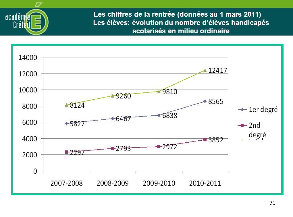 51 Les chiffres de la rentrée (données au 1 mars 2011) Les élèves: évolution du nombre délèves handicapés scolarisés en milieu ordinaire