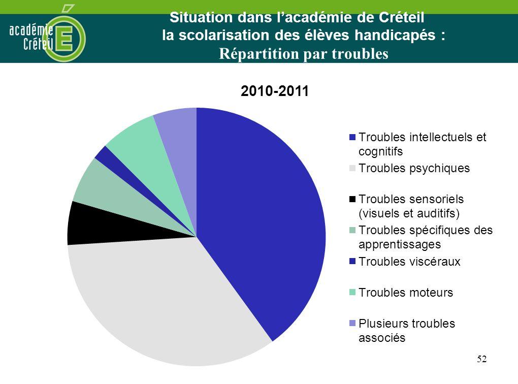 52 Situation dans lacadémie de Créteil la scolarisation des élèves handicapés : Répartition par troubles