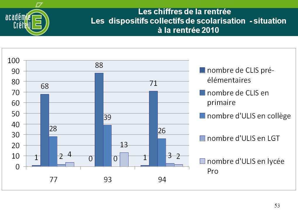 53 Les chiffres de la rentrée Les dispositifs collectifs de scolarisation - situation à la rentrée 2010