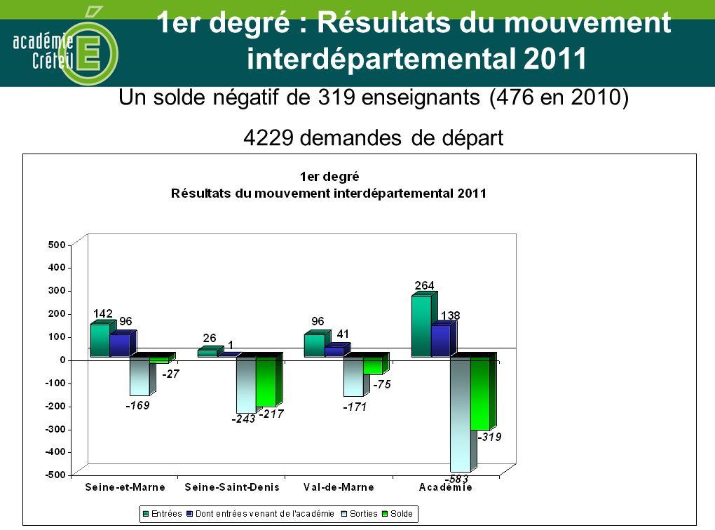 58 1er degré : Résultats du mouvement interdépartemental 2011 Un solde négatif de 319 enseignants (476 en 2010) 4229 demandes de départ