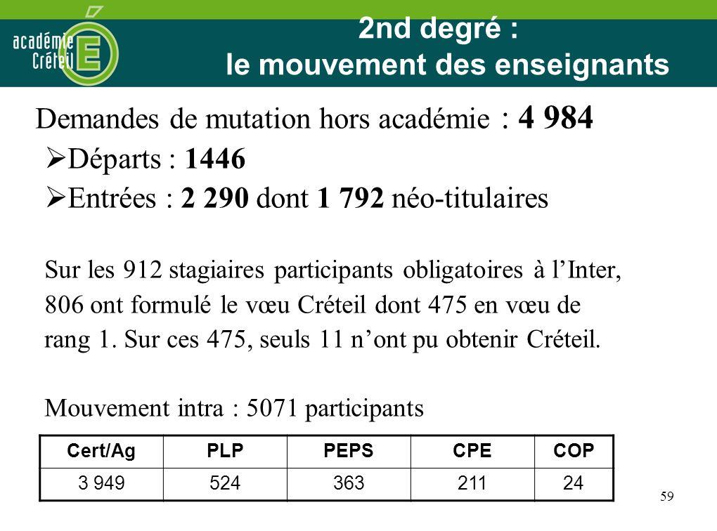 59 2nd degré : le mouvement des enseignants Demandes de mutation hors académie : 4 984 Départs : 1446 Entrées : 2 290 dont 1 792 néo-titulaires Sur le