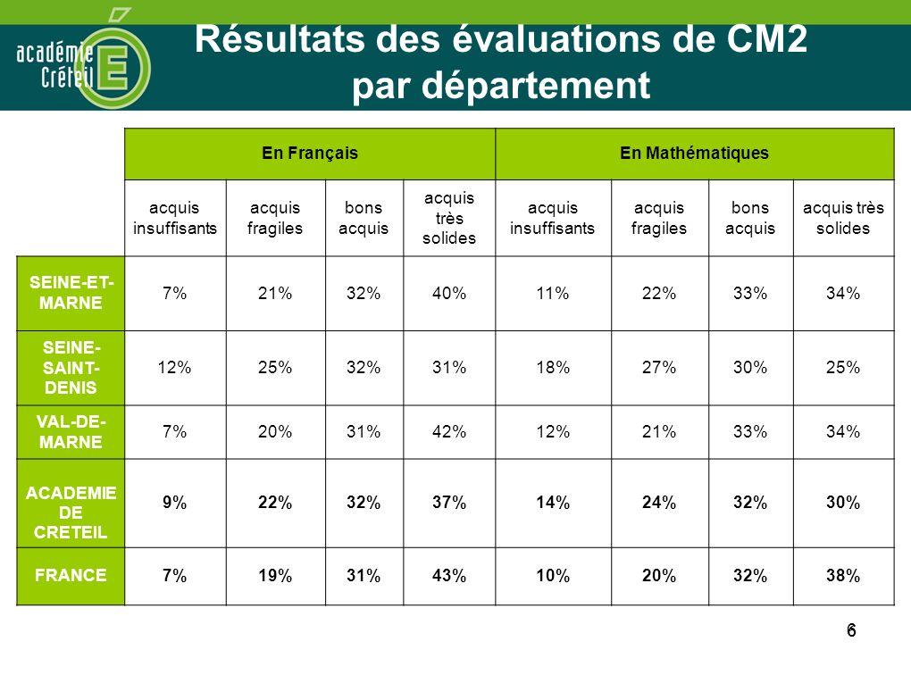 6 6 Résultats des évaluations de CM2 par département En FrançaisEn Mathématiques acquis insuffisants acquis fragiles bons acquis acquis très solides a