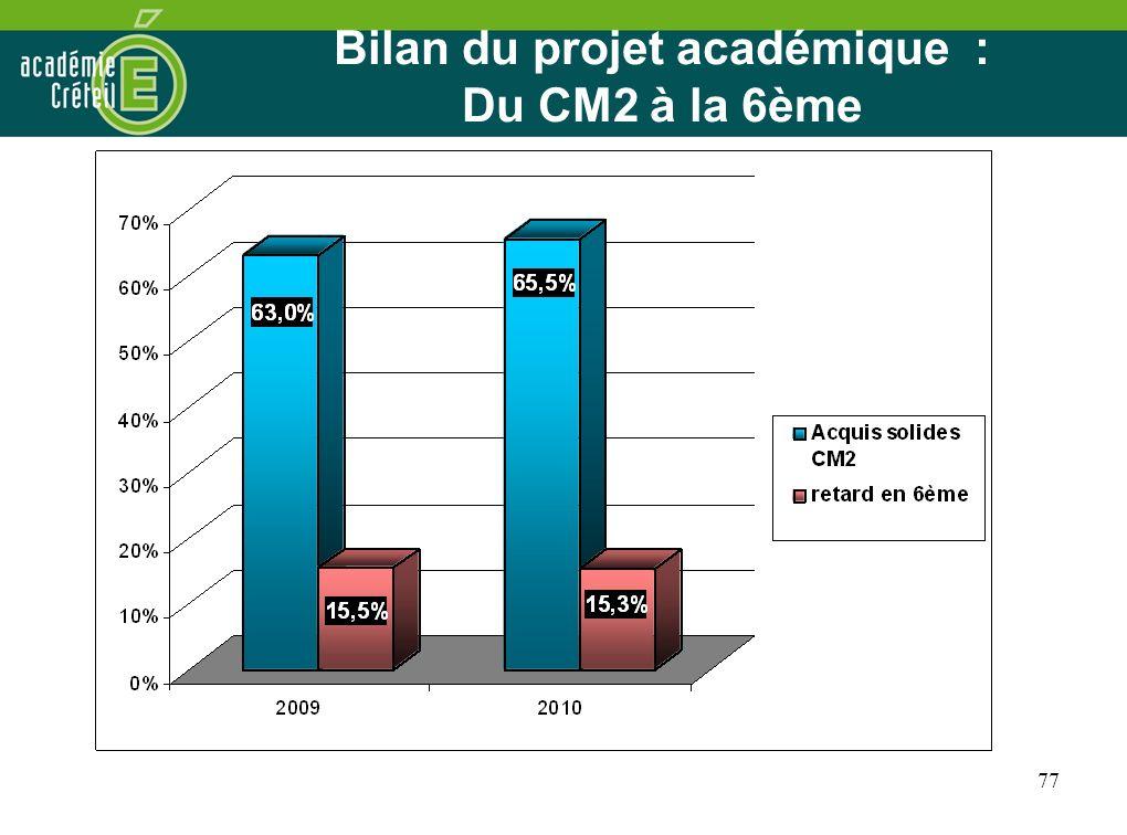 77 Bilan du projet académique : Du CM2 à la 6ème