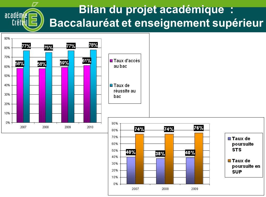 79 Bilan du projet académique : Baccalauréat et enseignement supérieur
