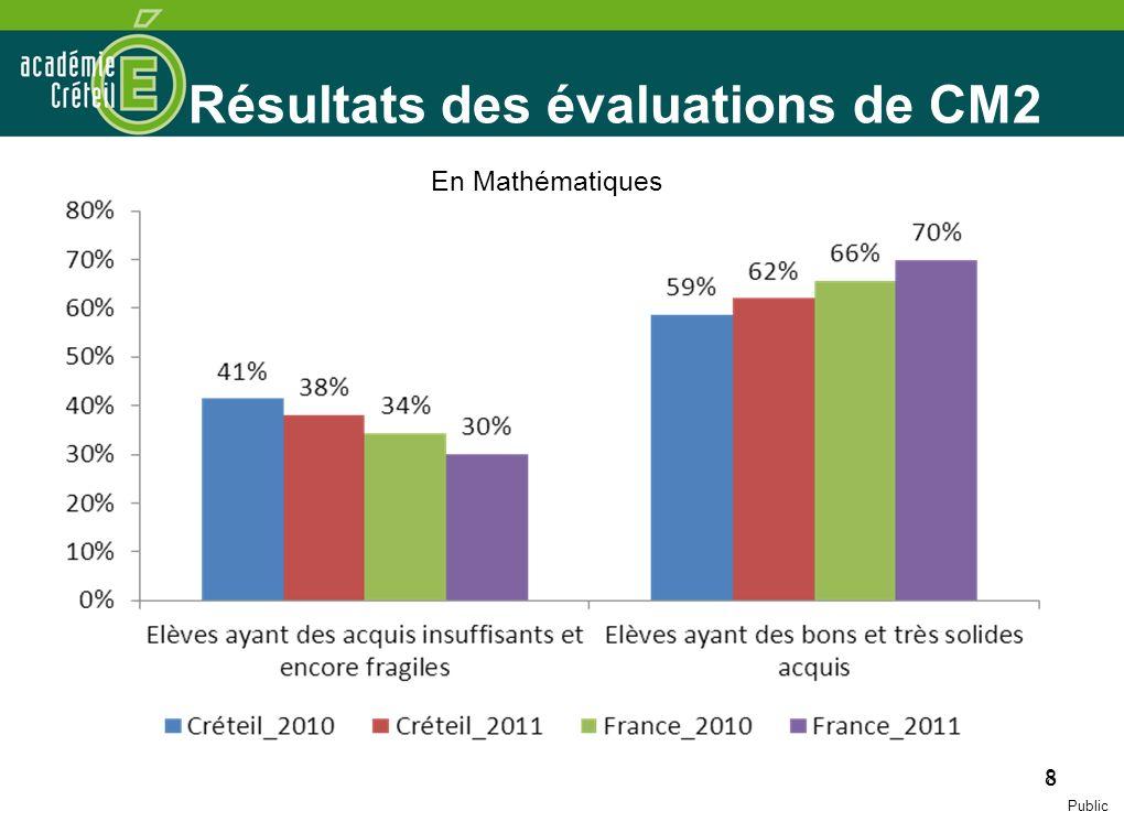 8 Résultats des évaluations de CM2 8 En Mathématiques Public