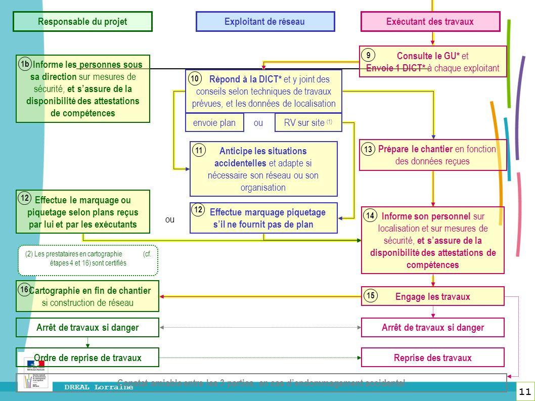 11 DREAL Lorraine Répond à la DICT* et y joint des conseils selon techniques de travaux prévues, et les données de localisation Consulte le GU* et Env