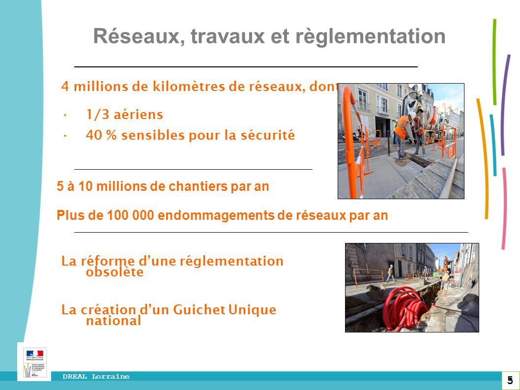 5 DREAL Lorraine 5 Réseaux, travaux et règlementation 4 millions de kilomètres de réseaux, dont : 1/3 aériens 40 % sensibles pour la sécurité La réfor
