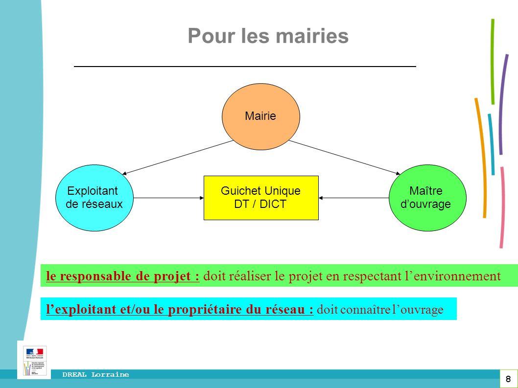 8 DREAL Lorraine Exploitant de réseaux Mairie Maître douvrage Guichet Unique DT / DICT Pour les mairies le responsable de projet : doit réaliser le pr