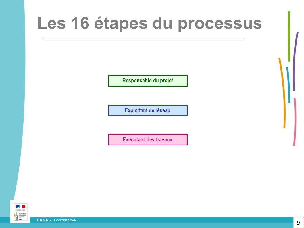 9 DREAL Lorraine Responsable du projet Exploitant de réseau Exécutant des travaux Les 16 étapes du processus
