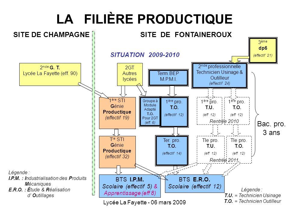 Lycée La Fayette - 06 mars 2009 LA FILIÈRE PRODUCTIQUE SITUATION 2009-2010 2 nde professionnelle Technicien Usinage & Outilleur (effectif 24) Groupe à