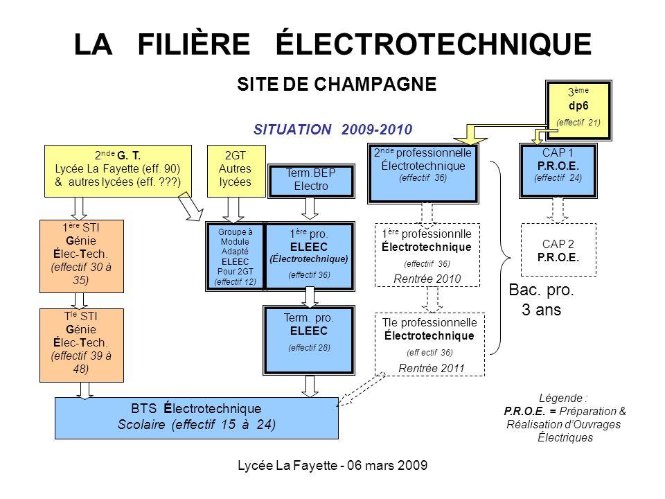 Lycée La Fayette - 06 mars 2009 LA FILIÈRE ÉLECTROTECHNIQUE SITE DE CHAMPAGNE SITUATION 2009-2010 2 nde professionnelle Électrotechnique (effectif 36)