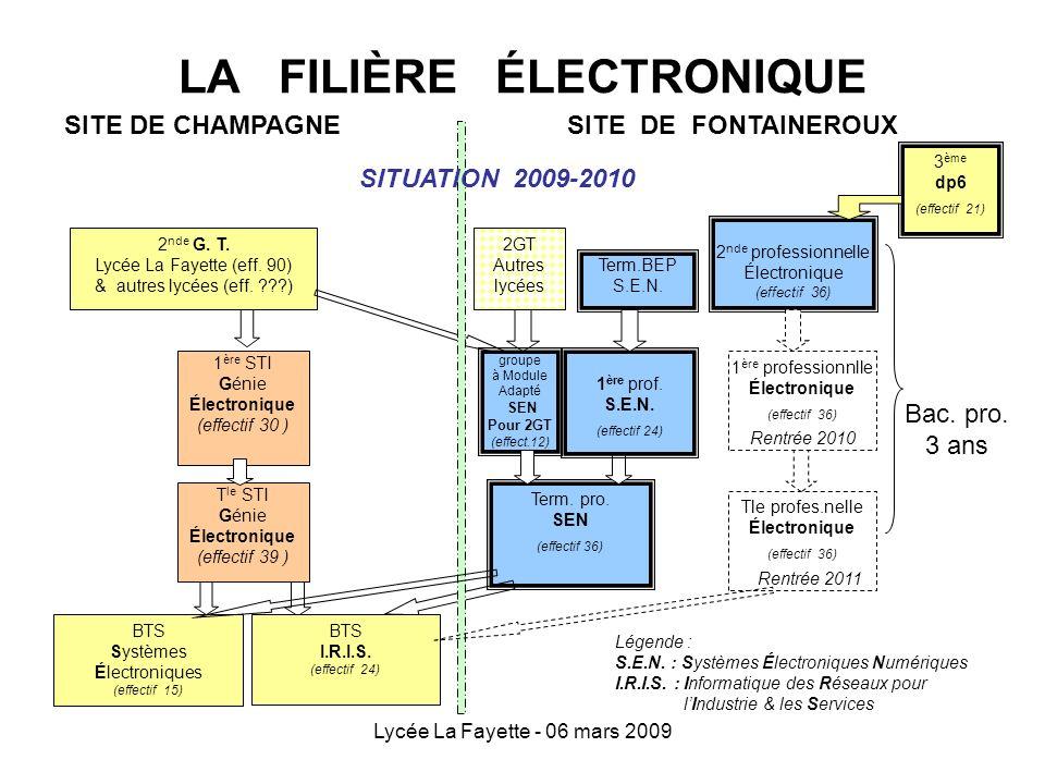 Lycée La Fayette - 06 mars 2009 LA FILIÈRE ÉLECTRONIQUE 2 nde professionnelle Électronique (effectif 36) 1 ère STI Génie Électronique (effectif 30 ) 2