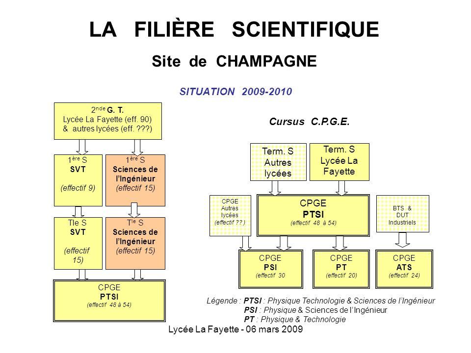Lycée La Fayette - 06 mars 2009 LA FILIÈRE SCIENTIFIQUE Site de CHAMPAGNE SITUATION 2009-2010 1 ère S Sciences de lIngénieur (effectif 15) 2 nde G. T.
