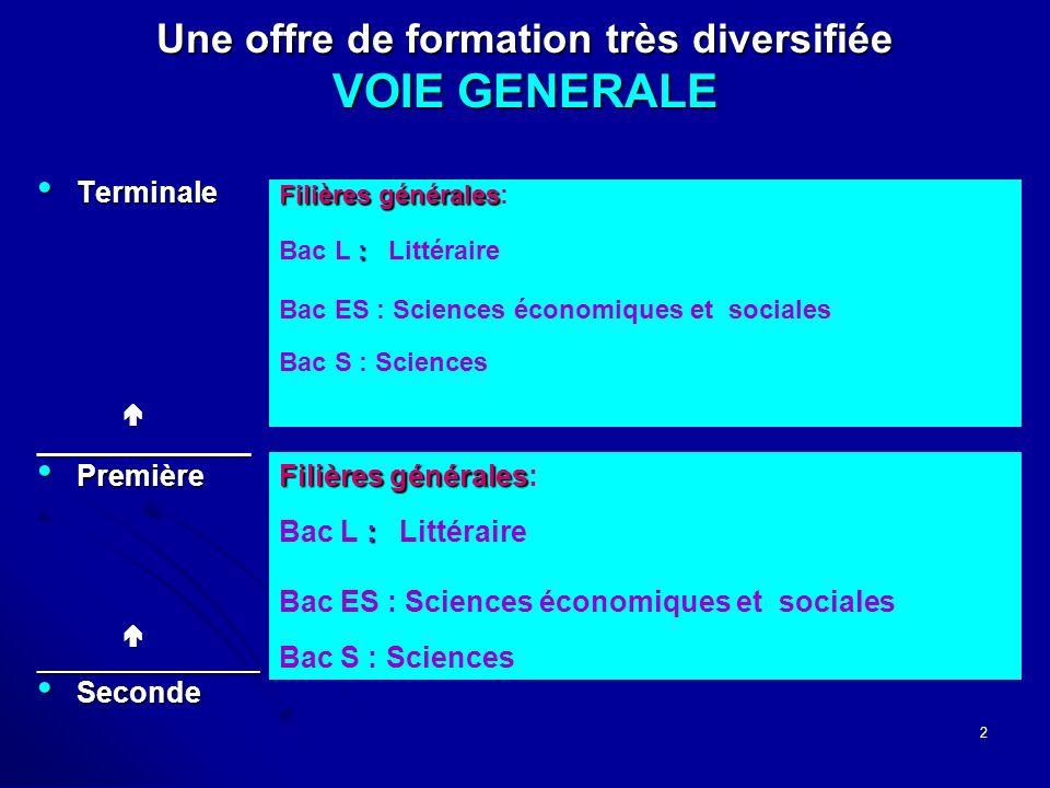 2 Une offre de formation très diversifiée VOIE GENERALE Terminale Terminale_______________ Première Première_________________ Seconde Seconde Filières générales Filières générales: : Bac L : Littéraire Bac ES : Sciences économiques et sociales Bac S : Sciences Filièresgénérales Filières générales: : Bac L : Littéraire Bac ES : Sciences économiques et sociales Bac S : Sciences