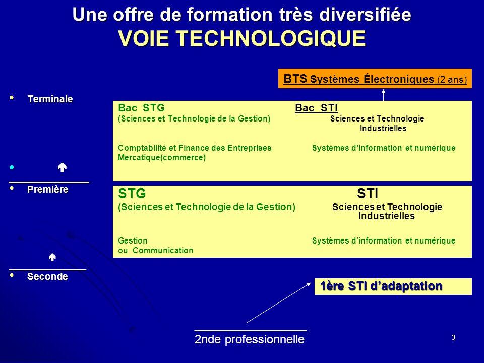 3 Une offre de formation très diversifiée VOIE TECHNOLOGIQUE Terminale Terminale _______________ Première Première_________________ Seconde Seconde Bac STG Bac STI (Sciences et Technologie de la Gestion) Sciences et Technologie Industrielles Comptabilité et Finance des EntreprisesSystèmes dinformation et numérique Mercatique(commerce) _________________ 2nde professionnelle STG STI (Sciences et Technologie de la Gestion) Sciences et Technologie Industrielles GestionSystèmes dinformation et numérique ou Communication 1ère STI dadaptation BTS Systèmes Électroniques (2 ans)