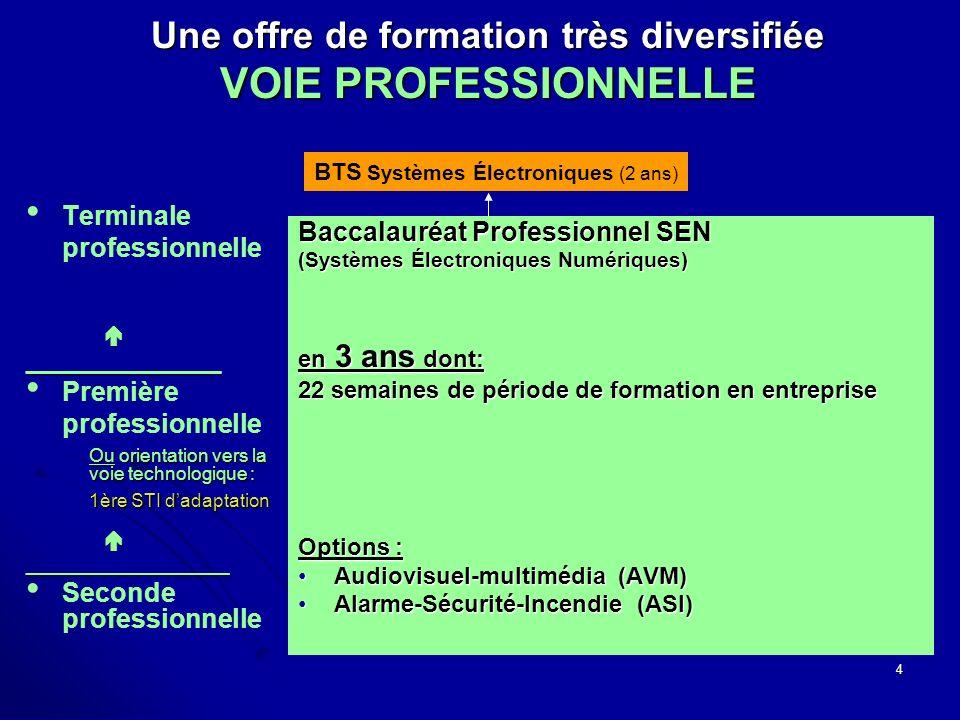 4 Une offre de formation très diversifiée VOIE PROFESSIONNELLE Terminale professionnelle_______________ Première professionnelle_________________ Seconde professionnelle Baccalauréat Professionnel SEN (Systèmes Électroniques Numériques) en 3 ans dont: 22 semaines de période de formation en entreprise Options : Audiovisuel-multimédia (AVM)Audiovisuel-multimédia (AVM) Alarme-Sécurité-Incendie (ASI)Alarme-Sécurité-Incendie (ASI) Ou orientation vers la voie technologique : 1ère STI dadaptation BTS Systèmes Électroniques (2 ans)