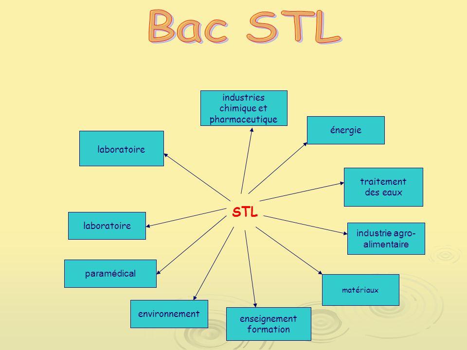 STL paramédical environnement laboratoire enseignement formation matériaux industrie agro- alimentaire industries chimique et pharmaceutique énergie traitement des eaux