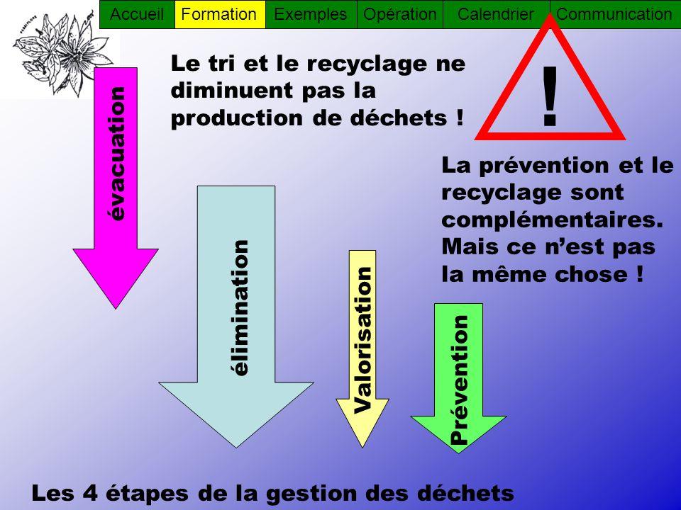 AccueilFormationOpérationCommunicationCalendrierExemples éliminationValorisation Prévention évacuation La prévention et le recyclage sont complémentai