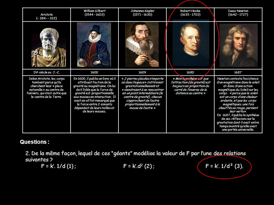 Aristote (– 384- – 322) William Gilbert (1544 – 1603) Johannes Kepler (1571 – 1630) Robert Hooke (1635 – 1703) Isaac Newton (1642 – 1727) IV e siècle
