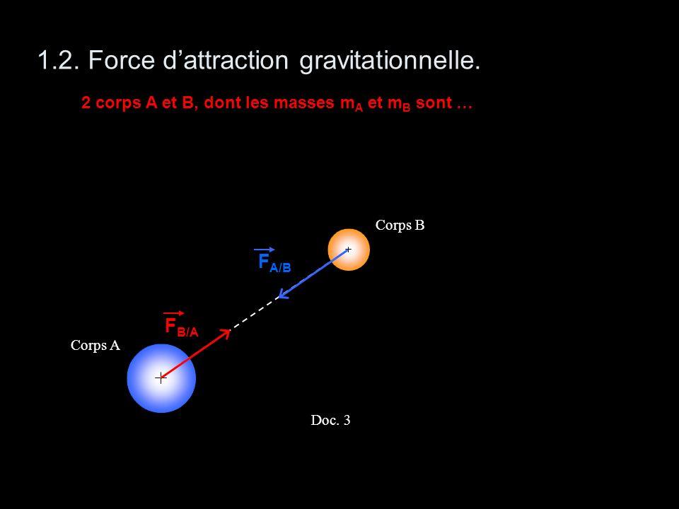 1.2. Force dattraction gravitationnelle. 2 corps A et B, dont les masses m A et m B sont … Corps A Corps B Doc. 3 F B/A F A/B