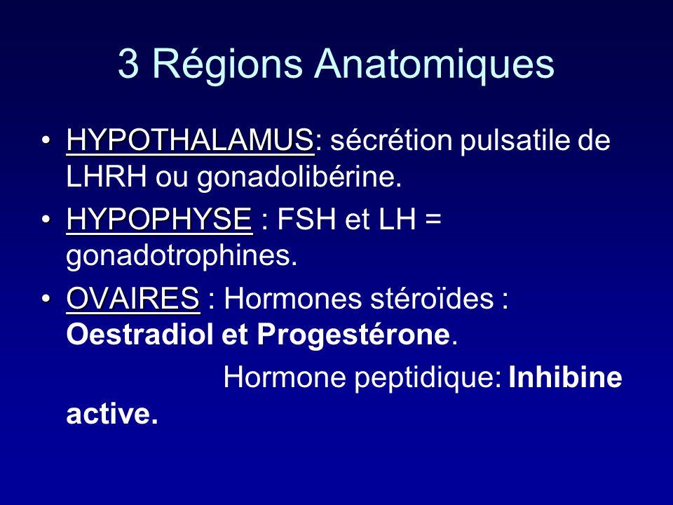 3 Régions Anatomiques HYPOTHALAMUSHYPOTHALAMUS: sécrétion pulsatile de LHRH ou gonadolibérine. HYPOPHYSEHYPOPHYSE : FSH et LH = gonadotrophines. OVAIR