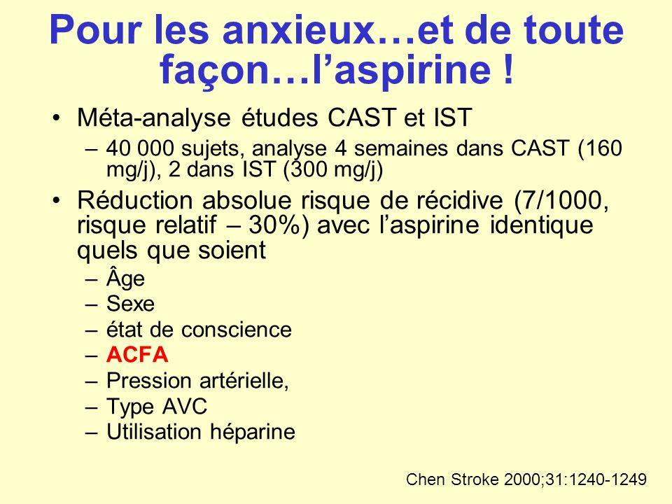 Pour les anxieux…et de toute façon…laspirine ! Méta-analyse études CAST et IST –40 000 sujets, analyse 4 semaines dans CAST (160 mg/j), 2 dans IST (30