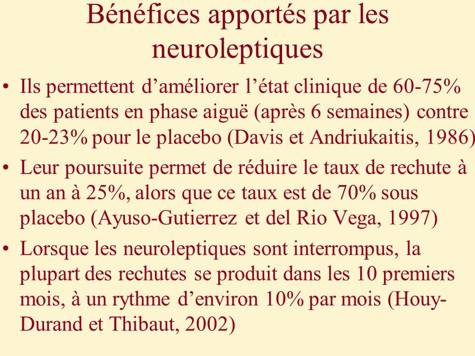 Bénéfices apportés par les neuroleptiques Ils permettent daméliorer létat clinique de 60-75% des patients en phase aiguë (après 6 semaines) contre 20-