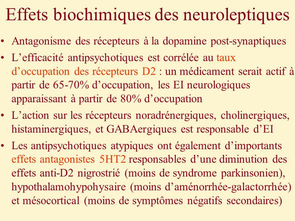 Effets biochimiques des neuroleptiques Antagonisme des récepteurs à la dopamine post-synaptiques Lefficacité antipsychotiques est corrélée au taux doc