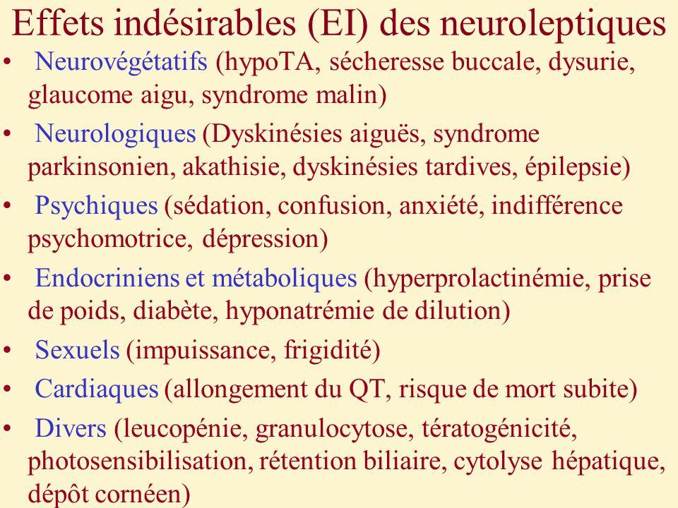 Effets indésirables (EI) des neuroleptiques Neurovégétatifs (hypoTA, sécheresse buccale, dysurie, glaucome aigu, syndrome malin) Neurologiques (Dyskin