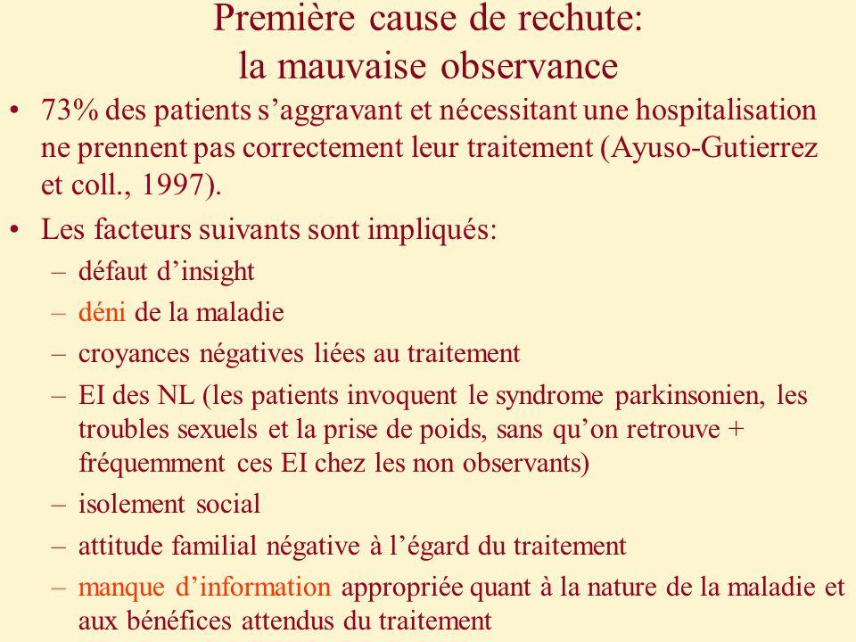 Première cause de rechute: la mauvaise observance 73% des patients saggravant et nécessitant une hospitalisation ne prennent pas correctement leur tra