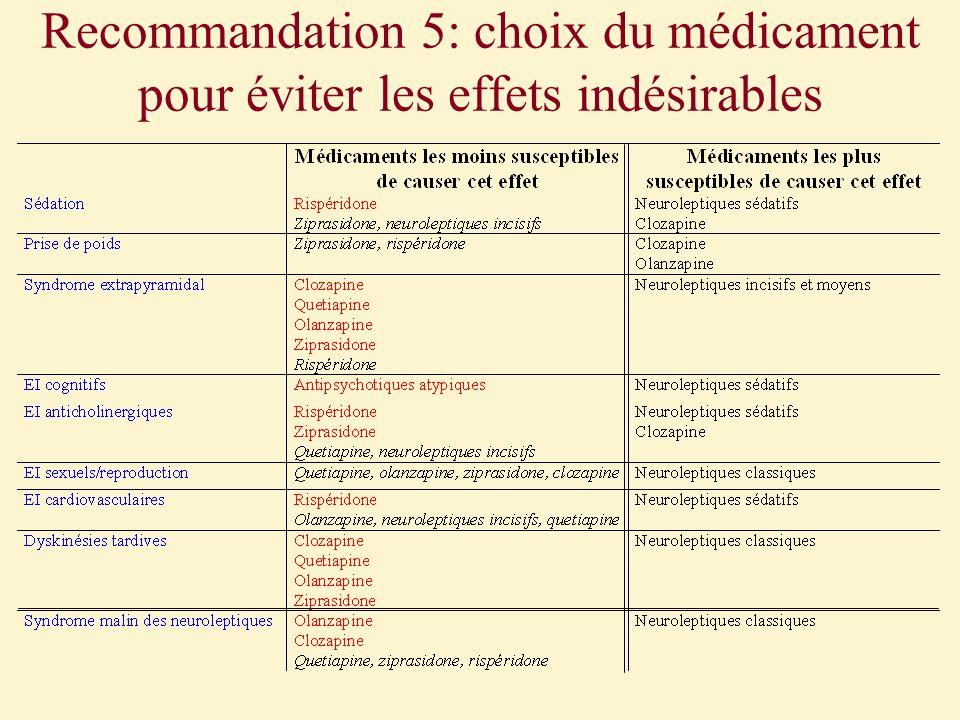 Recommandation 5: choix du médicament pour éviter les effets indésirables