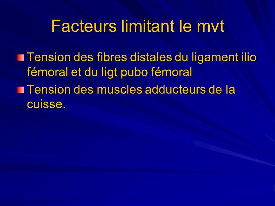 Facteurs limitant le mvt Tension des fibres distales du ligament ilio fémoral et du ligt pubo fémoral Tension des muscles adducteurs de la cuisse.