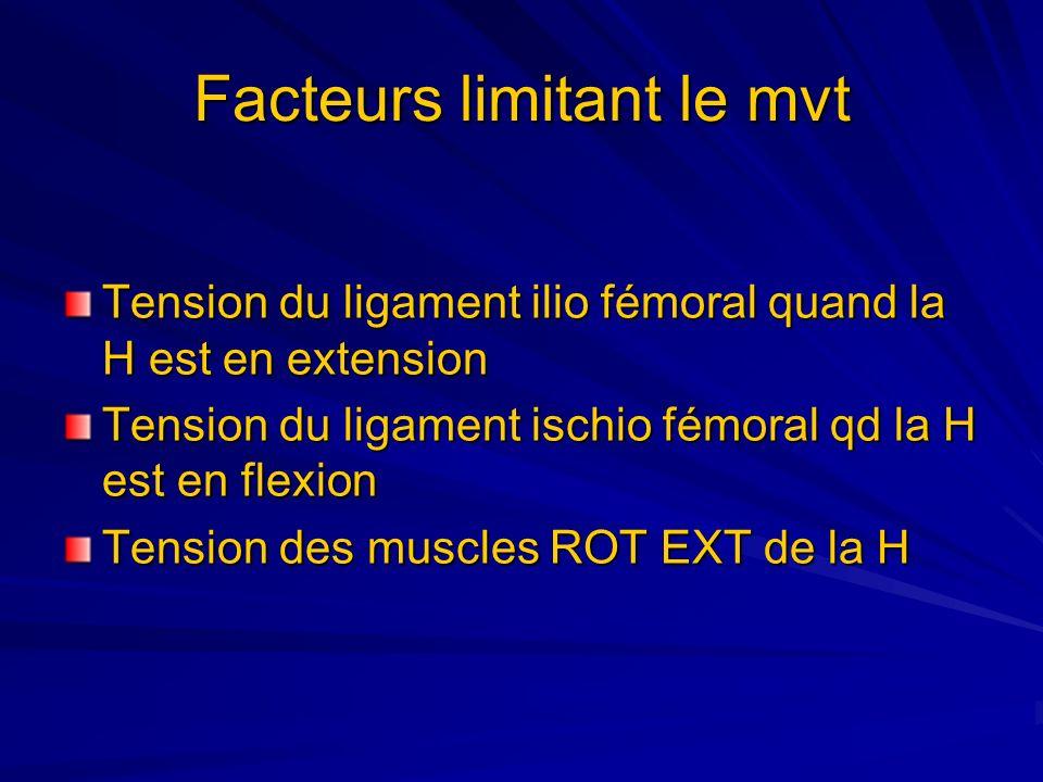 Facteurs limitant le mvt Tension du ligament ilio fémoral quand la H est en extension Tension du ligament ischio fémoral qd la H est en flexion Tensio