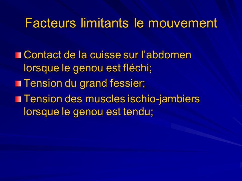 Facteurs limitants le mouvement Contact de la cuisse sur labdomen lorsque le genou est fléchi; Tension du grand fessier; Tension des muscles ischio-ja