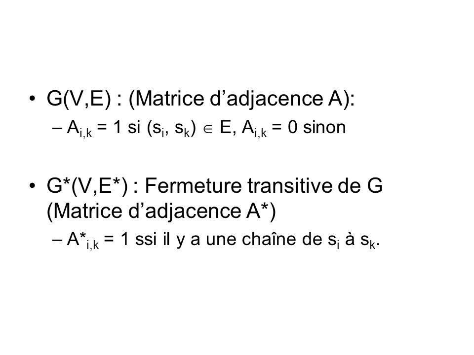 G(V,E) : (Matrice dadjacence A): –A i,k = 1 si (s i, s k ) E, A i,k = 0 sinon G*(V,E*) : Fermeture transitive de G (Matrice dadjacence A*) –A* i,k = 1