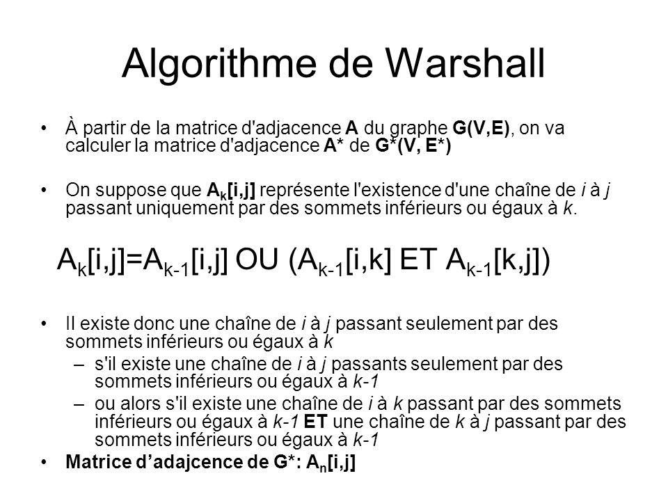 Algorithme de Warshall À partir de la matrice d'adjacence A du graphe G(V,E), on va calculer la matrice d'adjacence A* de G*(V, E*) On suppose que A k