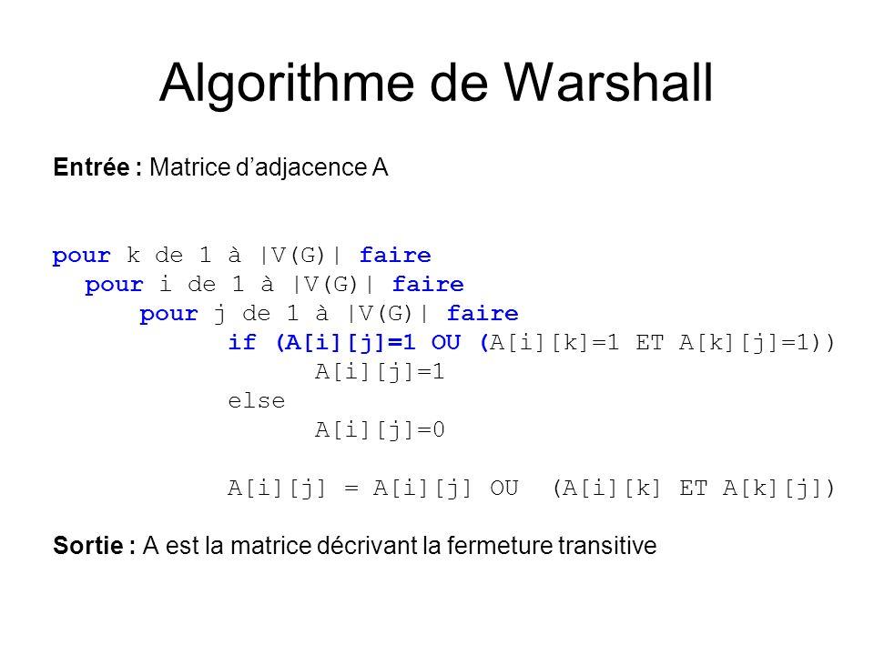 Algorithme de Warshall Entrée : Matrice dadjacence A pour k de 1 à |V(G)| faire pour i de 1 à |V(G)| faire pour j de 1 à |V(G)| faire if (A[i][j]=1 OU