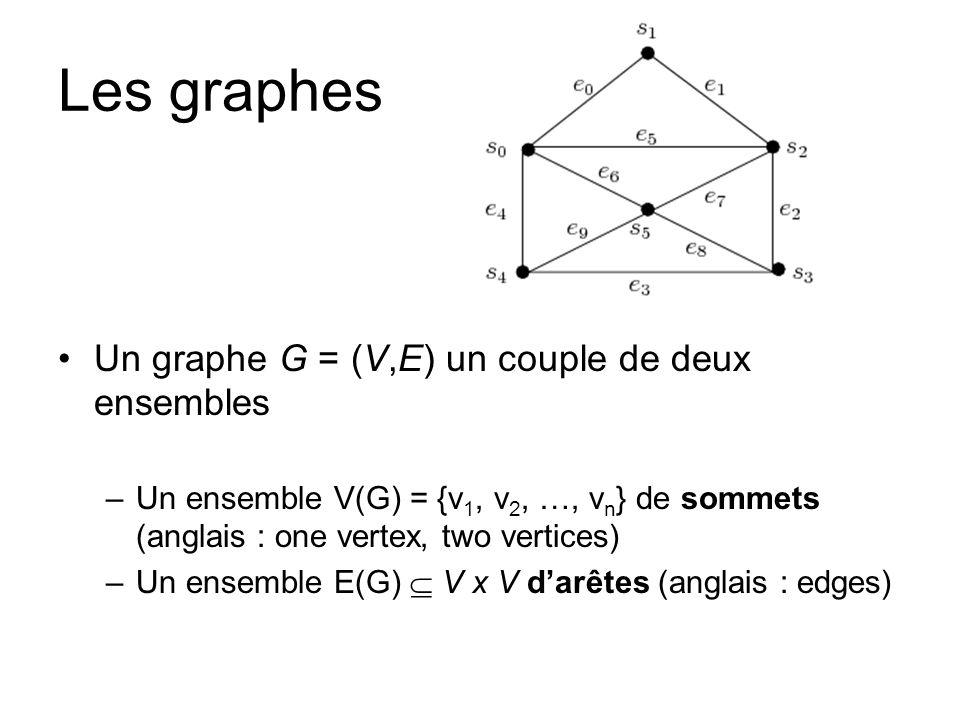 Définitions Orientation : –les graphes non orientés –les graphes orientés degré boucle parité (sommets pairs et impairs) adjacence, voisin et voisinage sommet isolé sous-graphe, clique Graphe régulier Graphe complet Isomorphisme Chaîne, chaîne simple, cycle Connexité Stockage des graphes
