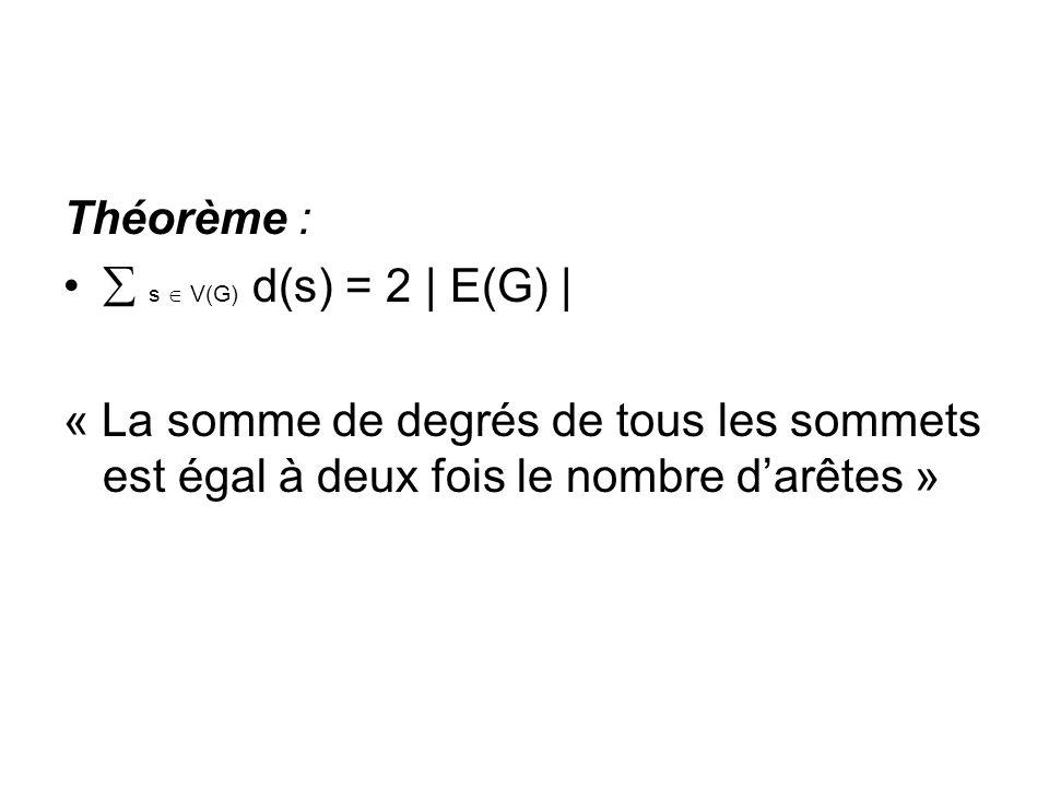 Théorème : s V(G) d(s) = 2 | E(G) | « La somme de degrés de tous les sommets est égal à deux fois le nombre darêtes »