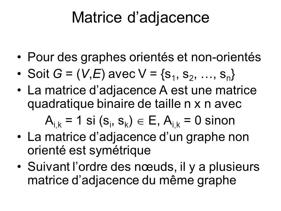 Matrice dadjacence Pour des graphes orientés et non-orientés Soit G = (V,E) avec V = {s 1, s 2, …, s n } La matrice dadjacence A est une matrice quadr